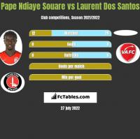 Pape Ndiaye Souare vs Laurent Dos Santos h2h player stats