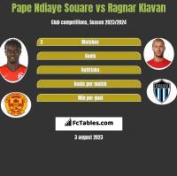 Pape Ndiaye Souare vs Ragnar Klavan h2h player stats