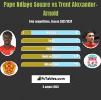 Pape Ndiaye Souare vs Trent Alexander-Arnold h2h player stats
