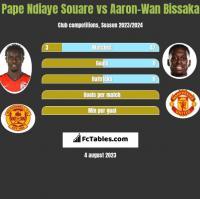 Pape Ndiaye Souare vs Aaron-Wan Bissaka h2h player stats
