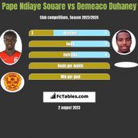 Pape Ndiaye Souare vs Demeaco Duhaney h2h player stats