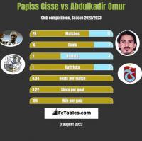 Papiss Cisse vs Abdulkadir Omur h2h player stats