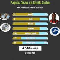 Papiss Cisse vs Benik Afobe h2h player stats