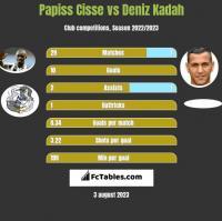 Papiss Cisse vs Deniz Kadah h2h player stats