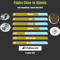 Papiss Cisse vs Djaniny h2h player stats