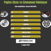 Papiss Cisse vs Emmanuel Adebayor h2h player stats