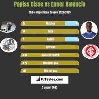Papiss Cisse vs Enner Valencia h2h player stats