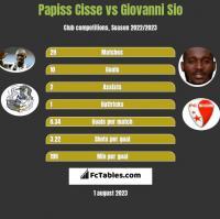 Papiss Cisse vs Giovanni Sio h2h player stats