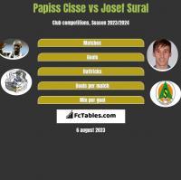 Papiss Cisse vs Josef Sural h2h player stats