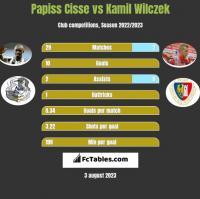 Papiss Cisse vs Kamil Wilczek h2h player stats