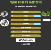 Papiss Cisse vs Nadir Ciftci h2h player stats