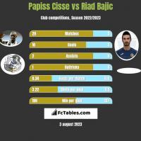 Papiss Cisse vs Riad Bajic h2h player stats