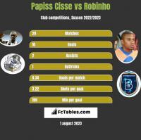 Papiss Cisse vs Robinho h2h player stats