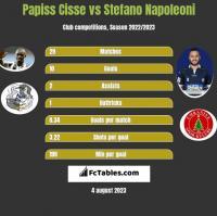 Papiss Cisse vs Stefano Napoleoni h2h player stats