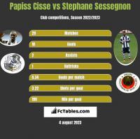 Papiss Cisse vs Stephane Sessegnon h2h player stats
