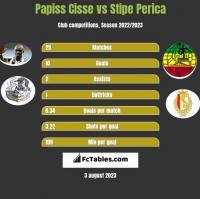 Papiss Cisse vs Stipe Perica h2h player stats