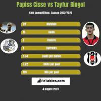 Papiss Cisse vs Tayfur Bingol h2h player stats