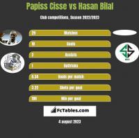 Papiss Cisse vs Hasan Bilal h2h player stats