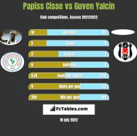 Papiss Cisse vs Guven Yalcin h2h player stats