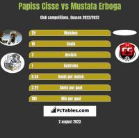 Papiss Cisse vs Mustafa Erboga h2h player stats