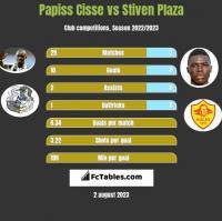 Papiss Cisse vs Stiven Plaza h2h player stats