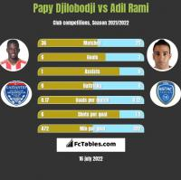 Papy Djilobodji vs Adil Rami h2h player stats