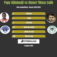 Papy Djilobodji vs Ahmet Yilmaz Calik h2h player stats