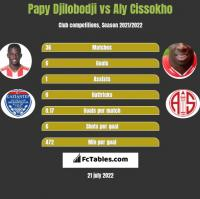 Papy Djilobodji vs Aly Cissokho h2h player stats