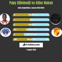 Papy Djilobodji vs Atinc Nukan h2h player stats