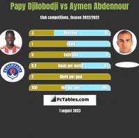 Papy Djilobodji vs Aymen Abdennour h2h player stats