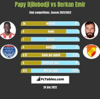 Papy Djilobodji vs Berkan Emir h2h player stats