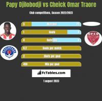 Papy Djilobodji vs Cheick Omar Traore h2h player stats