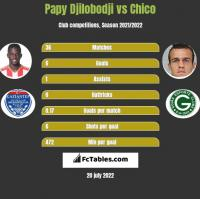 Papy Djilobodji vs Chico h2h player stats