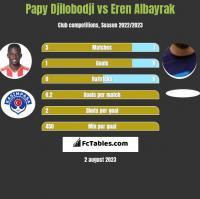 Papy Djilobodji vs Eren Albayrak h2h player stats