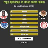 Papy Djilobodji vs Ersan Adem Gulum h2h player stats