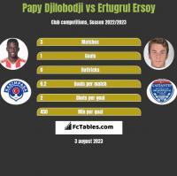Papy Djilobodji vs Ertugrul Ersoy h2h player stats