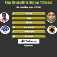Papy Djilobodji vs Giorgos Tzavellas h2h player stats