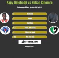 Papy Djilobodji vs Hakan Cinemre h2h player stats