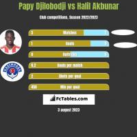 Papy Djilobodji vs Halil Akbunar h2h player stats