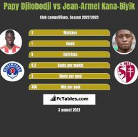 Papy Djilobodji vs Jean-Armel Kana-Biyik h2h player stats