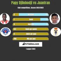 Papy Djilobodji vs Juanfran h2h player stats
