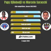 Papy Djilobodji vs Marcelo Saracchi h2h player stats
