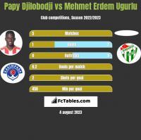 Papy Djilobodji vs Mehmet Erdem Ugurlu h2h player stats