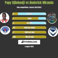 Papy Djilobodji vs Roderick Miranda h2h player stats