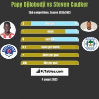 Papy Djilobodji vs Steven Caulker h2h player stats