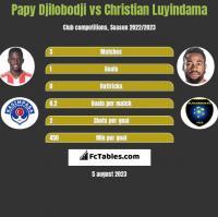 Papy Djilobodji vs Christian Luyindama h2h player stats