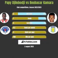 Papy Djilobodji vs Boubacar Kamara h2h player stats