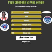 Papy Djilobodji vs Ulas Zengin h2h player stats