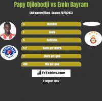 Papy Djilobodji vs Emin Bayram h2h player stats
