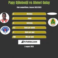 Papy Djilobodji vs Ahmet Gulay h2h player stats